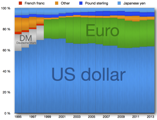 Global Reserve Currencies