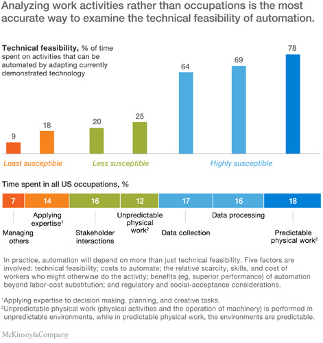 "McKinsey Report: ""Where will Automation Replace Humans in Food Manufacturing"""