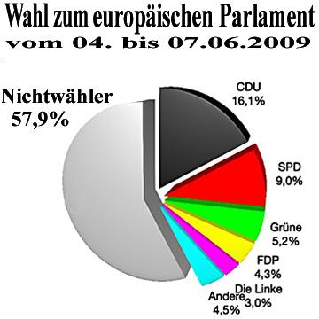 gewaltenteilung europäische union