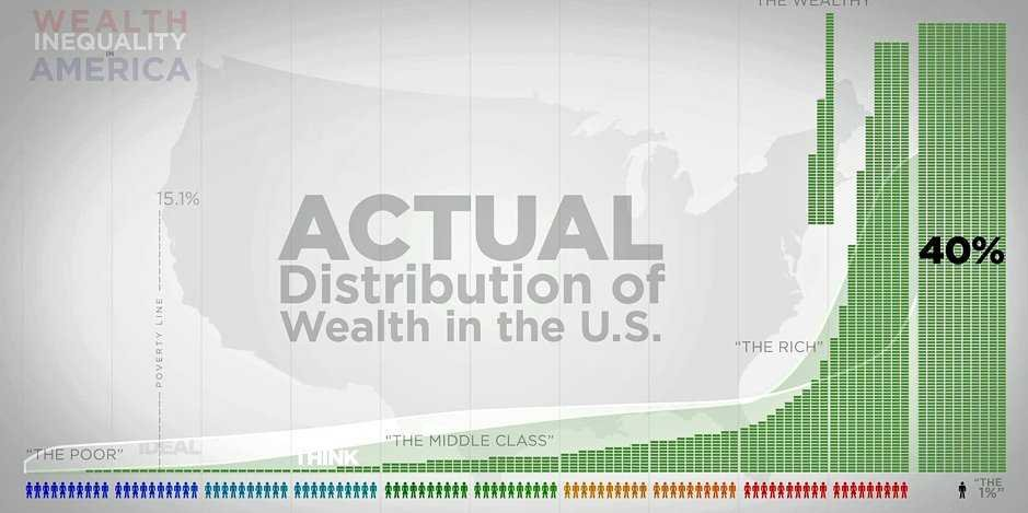 Wealth Distribution in the U.S.A.