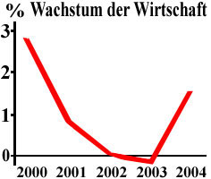 angemessenes wirtschaftswachstum deutschland